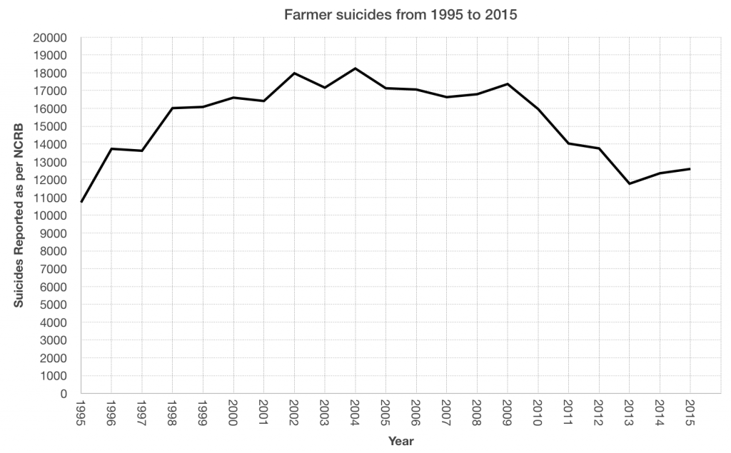farmer suicides from 1995 to 2015